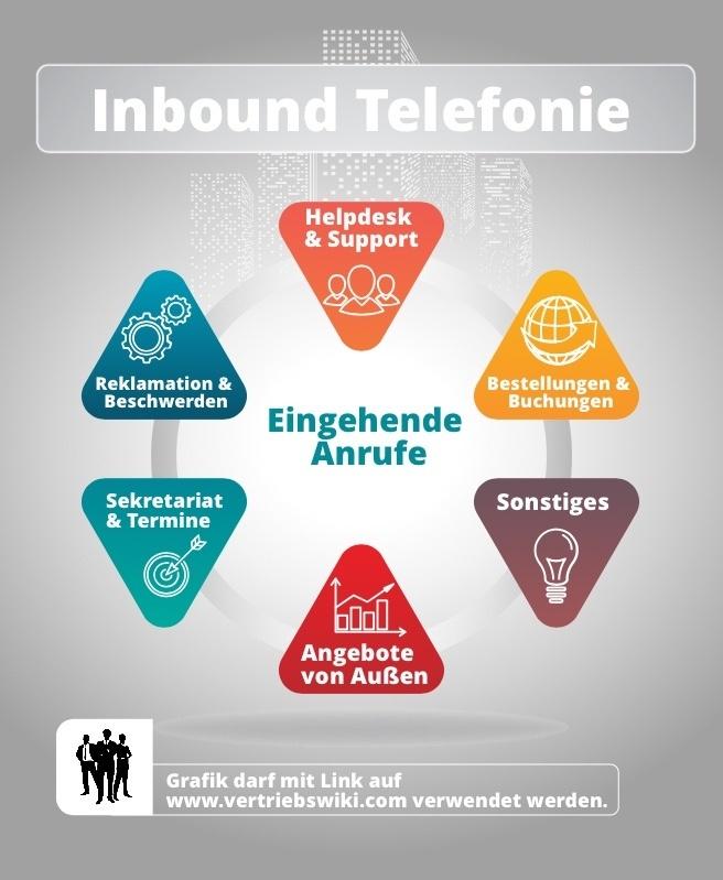 Inbound Telefonie Infografik 6 Anwendungsfälle. Eingehende Anrufe. Helpdesk und Support, Bestellungen und Buchungen, Reklamation und Beschwerden, Sekretariat und Termine, Sonstiges.
