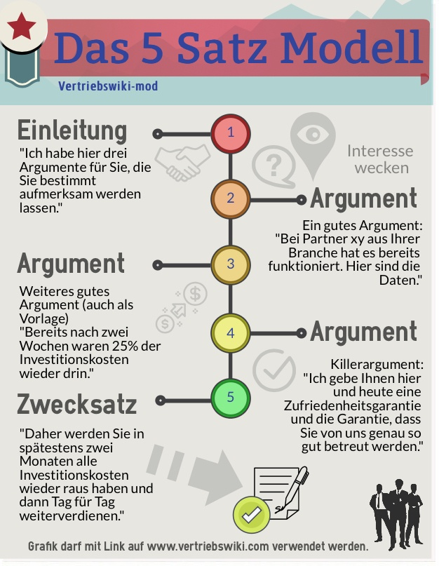 5 Satz Methode Argumentationstechniken Infografik