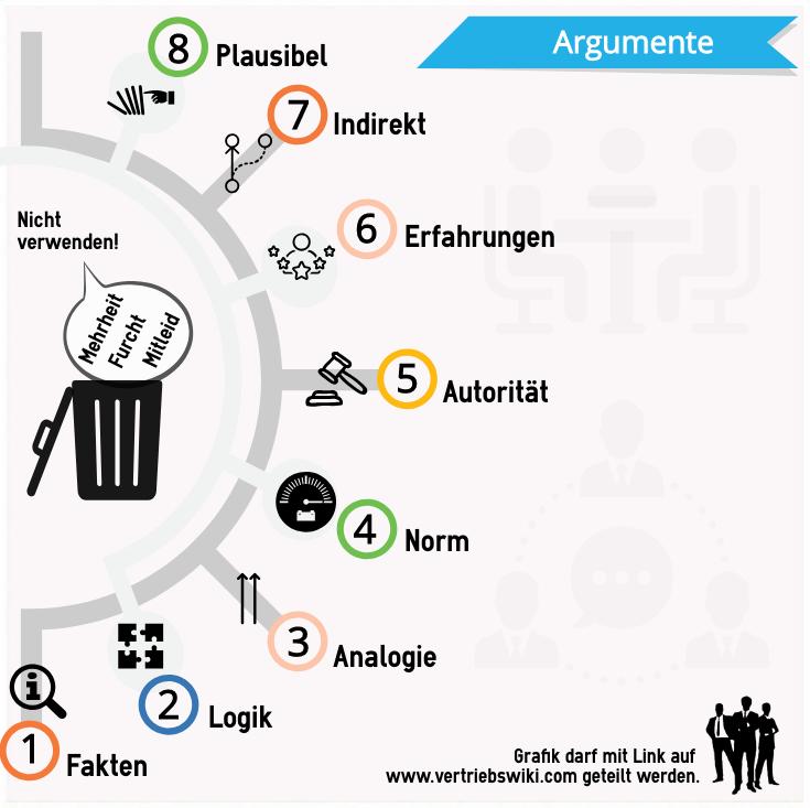 8 Argumentationstechniken Infografik, 1 Fakten, 2 Logik, 3 Analogie, 4 Norm, 5 Autorität, 6 Erfahrungen, 7 Indirekt, 8 Plausibel