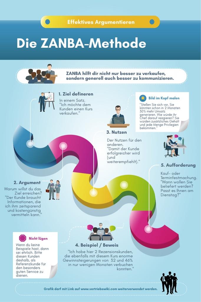 ZANBA Schema Argumentationstechniken Infografik mit Beispielen, Zanba hilft dir nicht nur besser zu verkaufen, sondern generell auch besser zu kommunizieren. 1 Ziel definieren in einem Satz - Ich möchte dem Kunden einen Kurs verkaufen. 2 Argument. Warum willst du das Ziel erreichen? Der Kunde Braucht Informationen, die ich ihm zeitsparend und kostengünstig vermitteln kann. 3 Nutzen. Der Nutzen für den anderen - Damit der Kunde erfolgreicher wird und weiterempfiehlt. 4 Beispiel / Beweis - Ich habe 2 Rezensionskunden, die ebenfalls mit diesem Kurs enorme Gewinnsteigerungen von 52 und 46% in nur wenigen Monaten verbuchen konnten. Nicht lügen. Wenn du keine Beispiele hast, dann sei ehrlich. Bitte deinen Kunden deshalb, als Referenzkunde für deinen besonders guten Service zu dienen. 5 Aufforderung - Kauf oder Terminfestmachung - Wann wollen Sie beliefert werden? Passt es Ihnen am Dienstag?