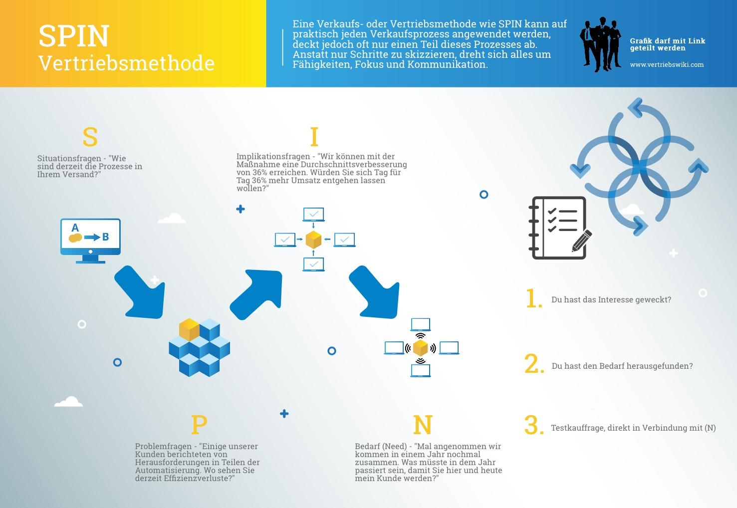 SPIN Infografik Arbeitsstil und Vertriebsmethode