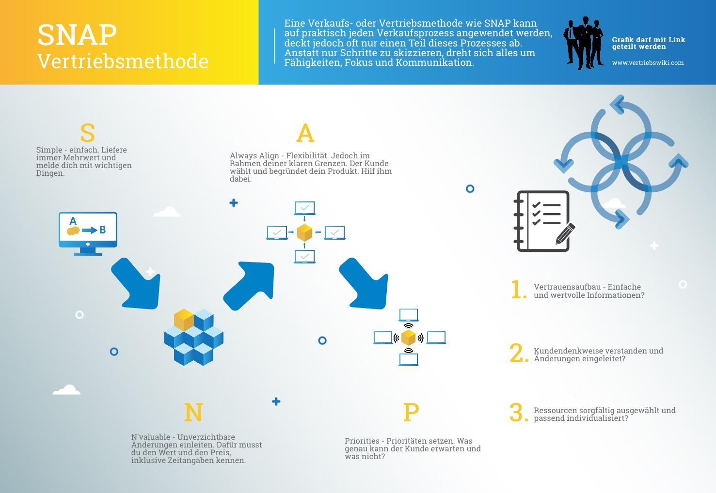 SNAP Arbeitsstil Vertriebsmethode Infografik