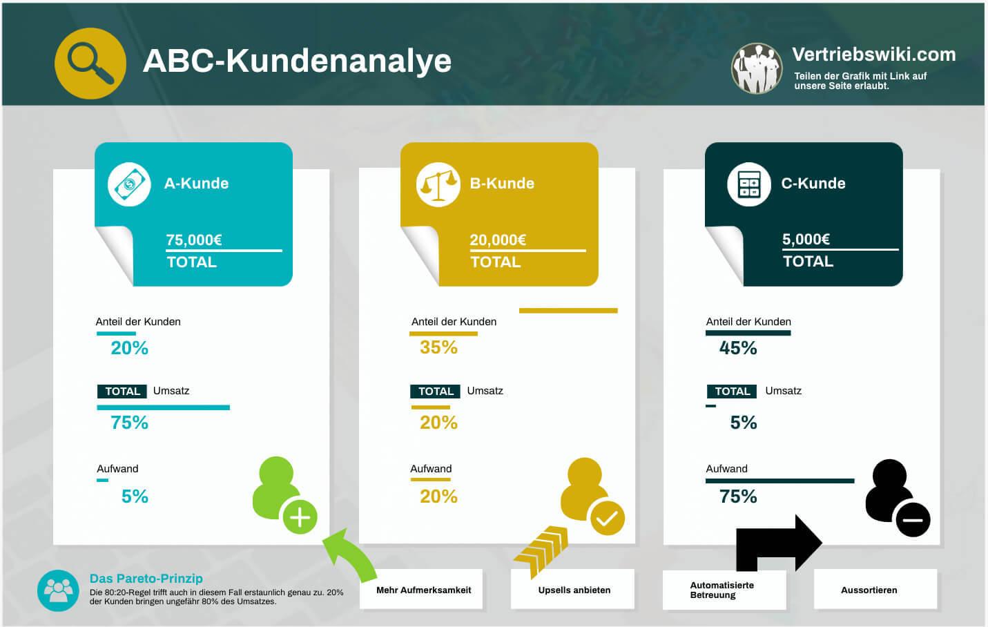 ABC Kundenanalyse Infografik, Zahlen und Maßnahmen veranschaulicht, ABC Kunden nach Aufwand, Einsatz und Gewinn sortiert