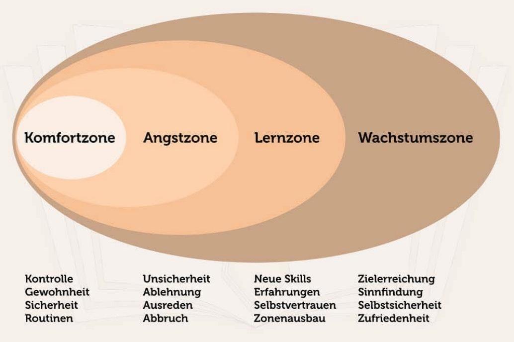 Komfortzone, Angstzone, Lernzone, Wachstumszone erklärt