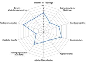 SWOT Unternehmensanalyse Vorlage - Beispiel Umweltanalyse