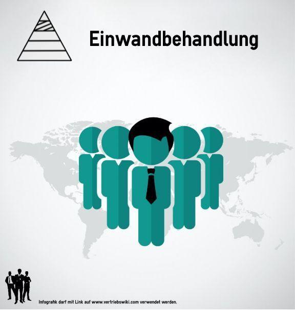 Einwandbehandlung - Pyramide Verkaufsphase Stufe 4