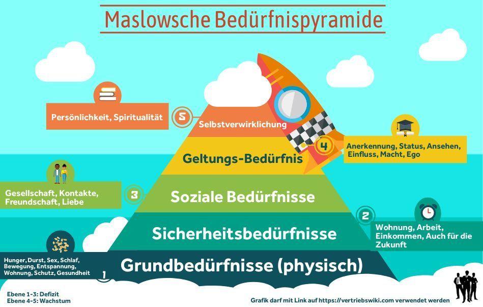 Maslowsche Beduerfnispyramide 5 Stufen